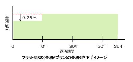 住宅ローンフラット35S(金利Aプラン)