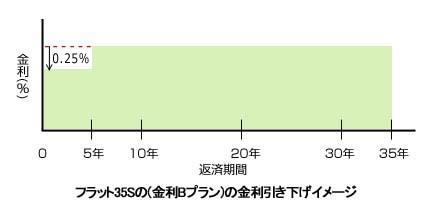 住宅ローンフラット35S(金利Bプラン)